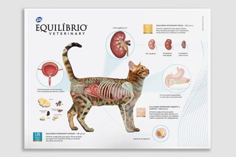 Total Alimentos | Equilíbrio Veterinary – Pôster Fisiológico Gatos